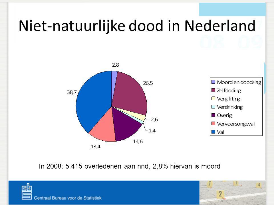 Niet-natuurlijke dood in Nederland