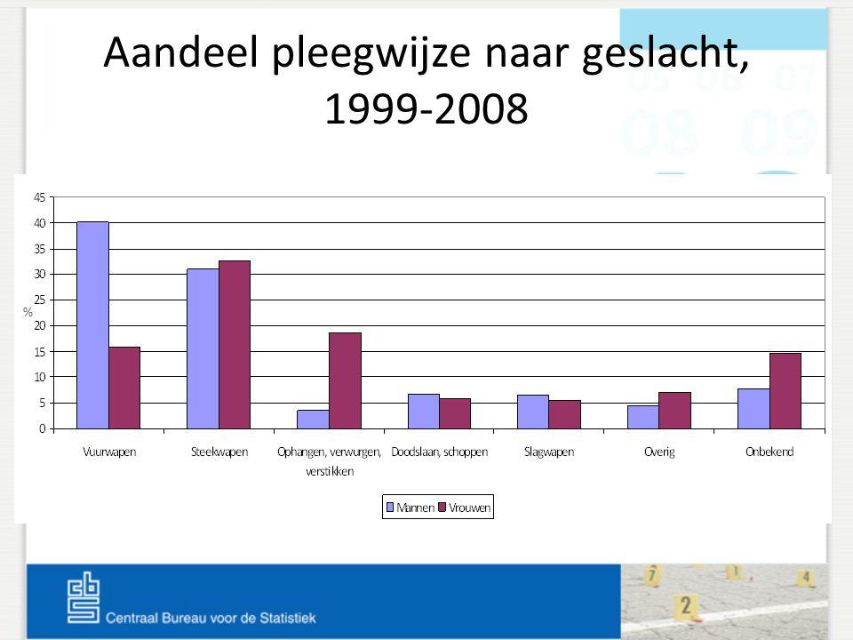 Aandeel pleegwijze naar geslacht, 1999-2008