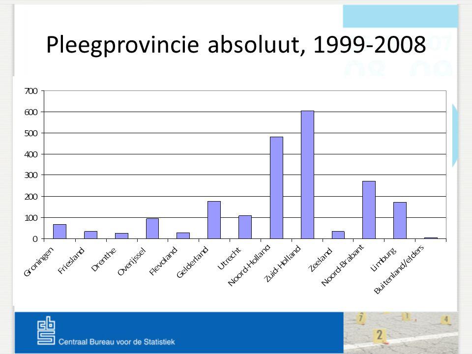 Pleegprovincie absoluut, 1999-2008
