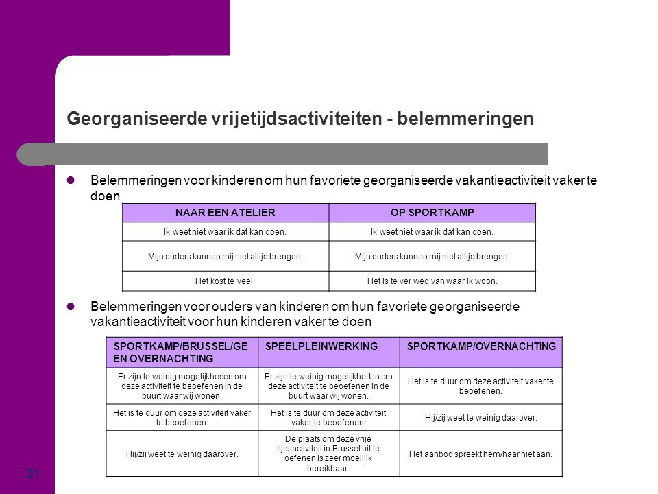 Georganiseerde vrijetijdsactiviteiten - belemmeringen