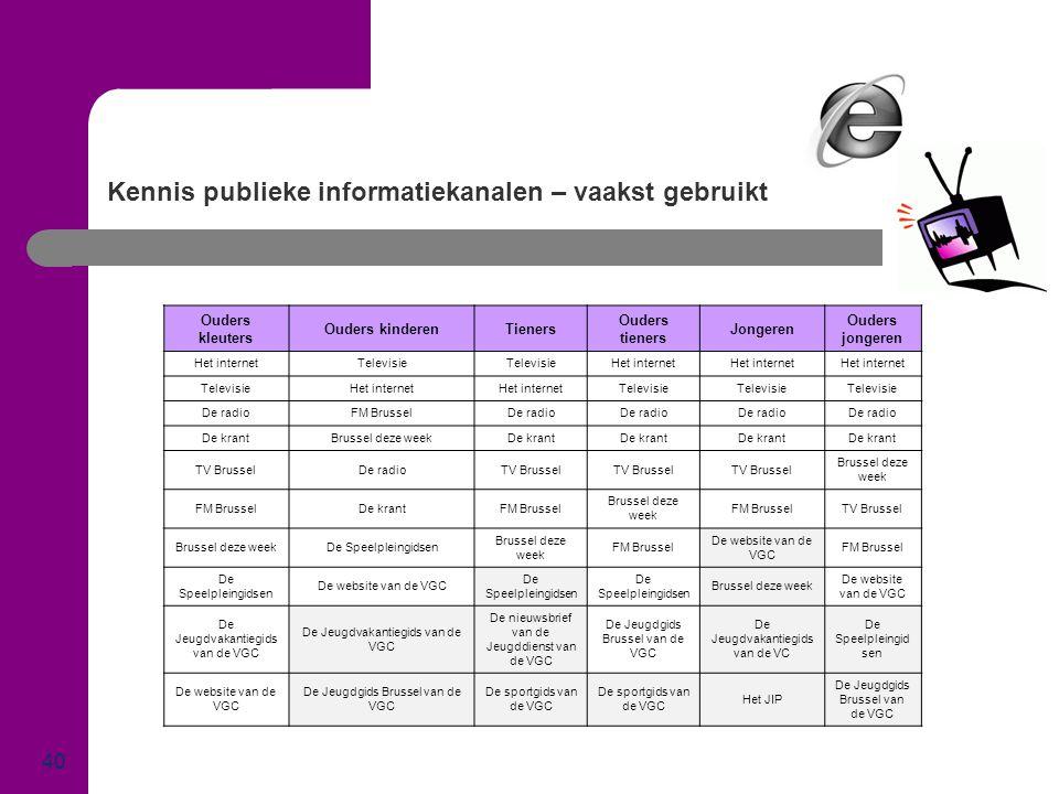 Kennis publieke informatiekanalen – vaakst gebruikt