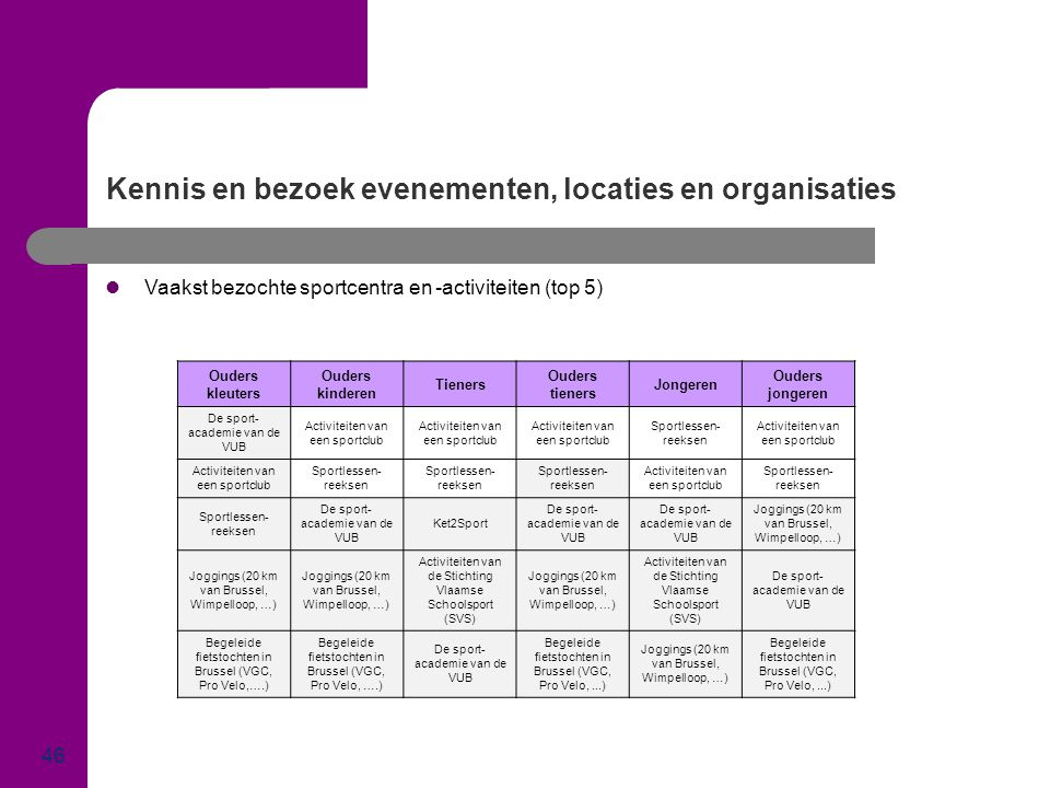 Kennis en bezoek evenementen, locaties en organisaties
