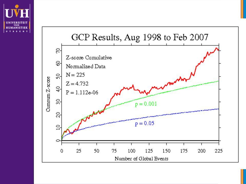 In de database zijn tussen augustus 1998 en februari van dit jaar 225 wereldgebeurtenissen opgenomen. In deze plot zijn die op de horizontale as met een event nummer gegeven. Op de vertikale as is de Cumulatieve structuur in die toevalsgeneratoren afgezet. Als de toevalsgeneratoren zich normaal, dwz struktuurloos, zouden gedragen dan zou die rode lijn gemiddeld horizontaal rond de 0 moeten lopen.