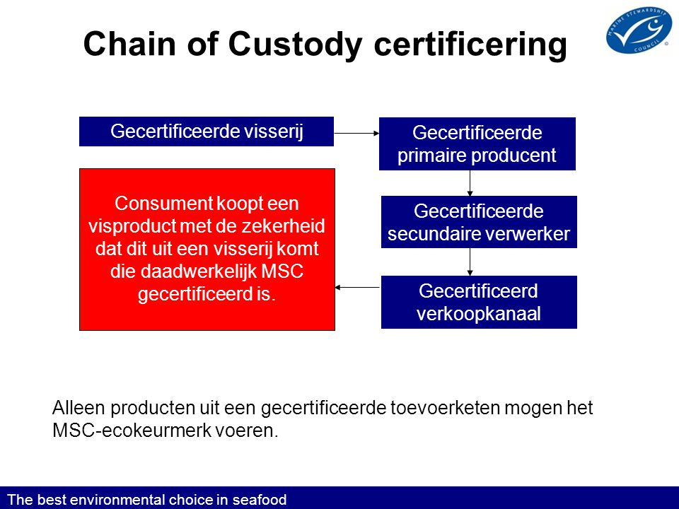 Chain of Custody certificering