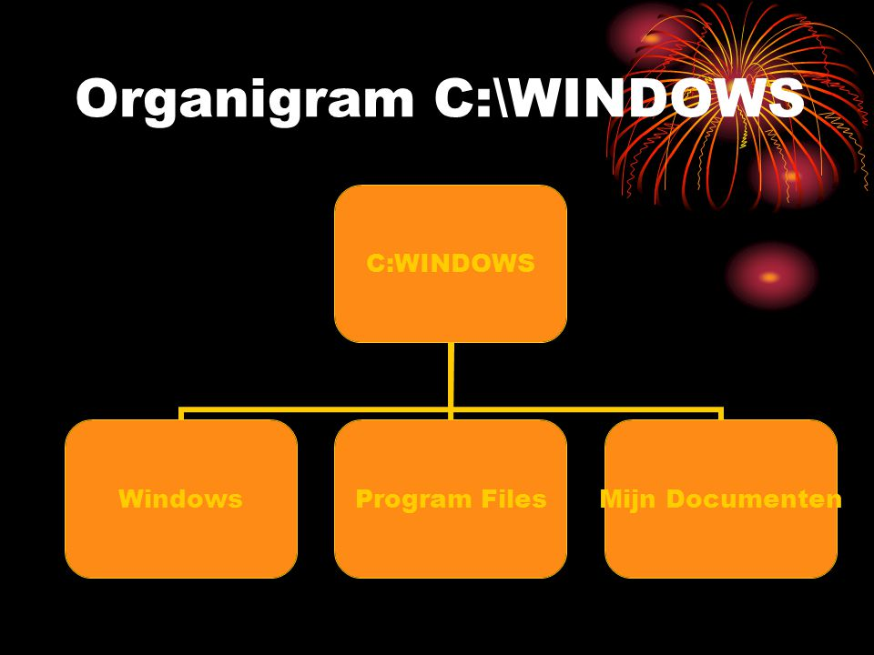 Organigram C:\WINDOWS