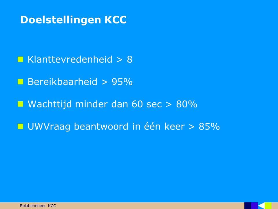 Doelstellingen KCC Klanttevredenheid > 8 Bereikbaarheid > 95%