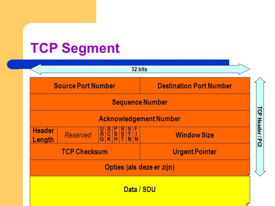 TCP Segment Source Port Number Destination Port Number Sequence Number