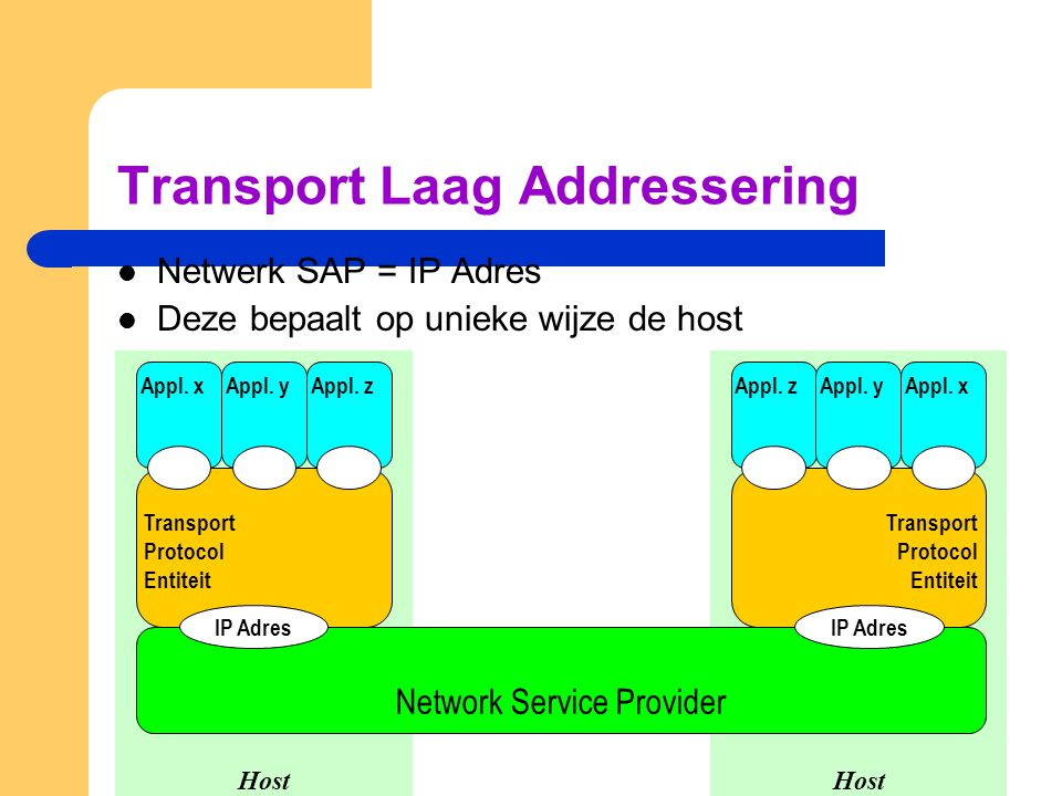 Transport Laag Addressering