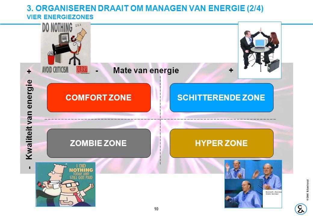 3. ORGANISEREN DRAAIT OM MANAGEN VAN ENERGIE (2/4) VIER ENERGIEZONES