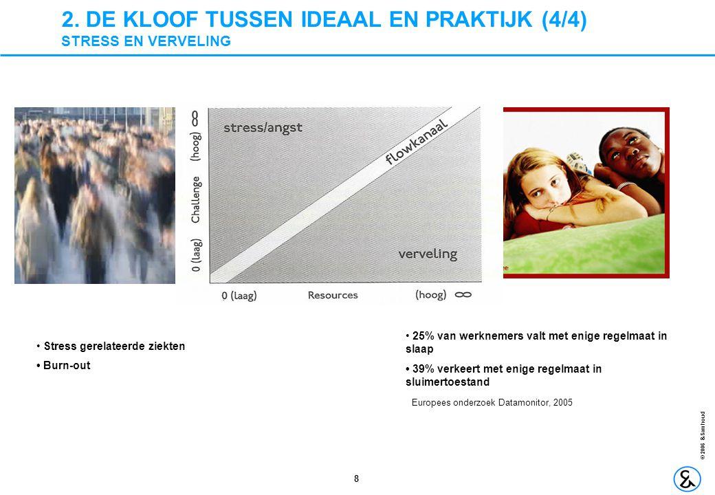 2. DE KLOOF TUSSEN IDEAAL EN PRAKTIJK (4/4) STRESS EN VERVELING