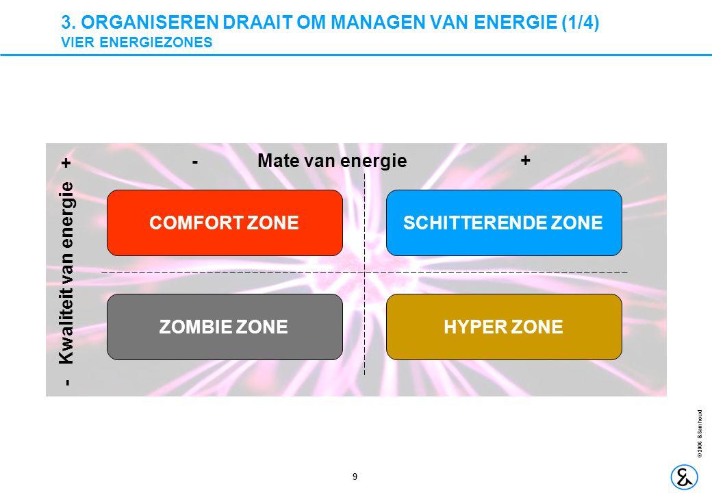 3. ORGANISEREN DRAAIT OM MANAGEN VAN ENERGIE (1/4) VIER ENERGIEZONES