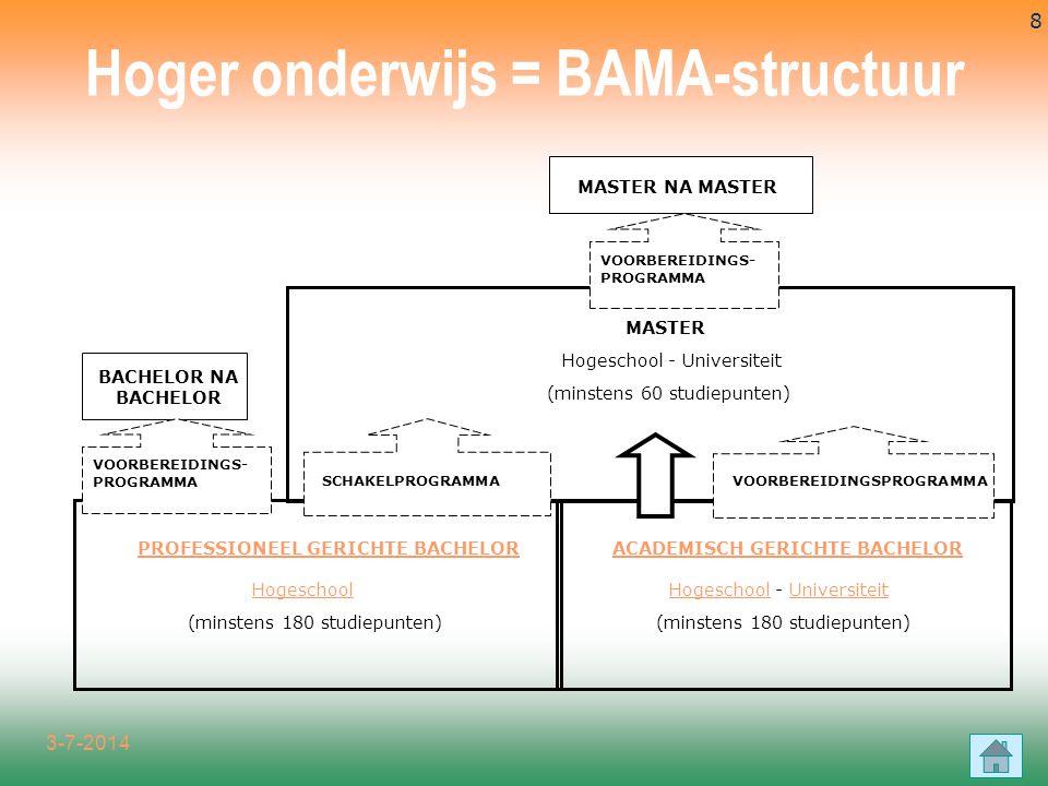 Hoger onderwijs = BAMA-structuur