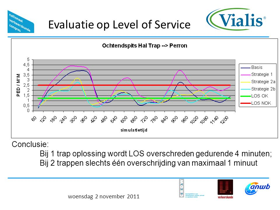 Evaluatie op Level of Service