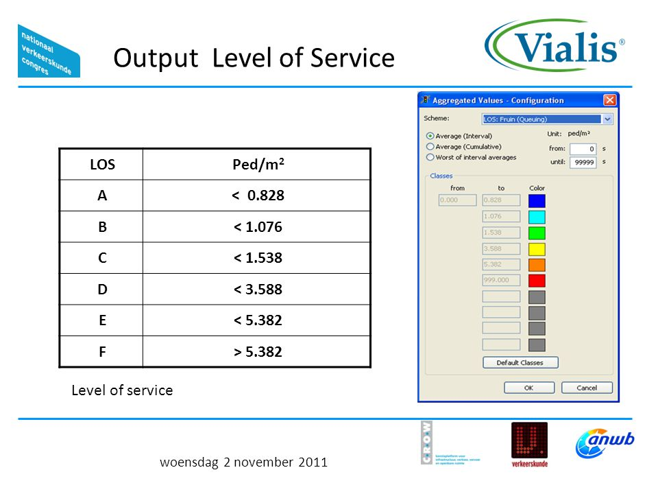 Output Level of Service