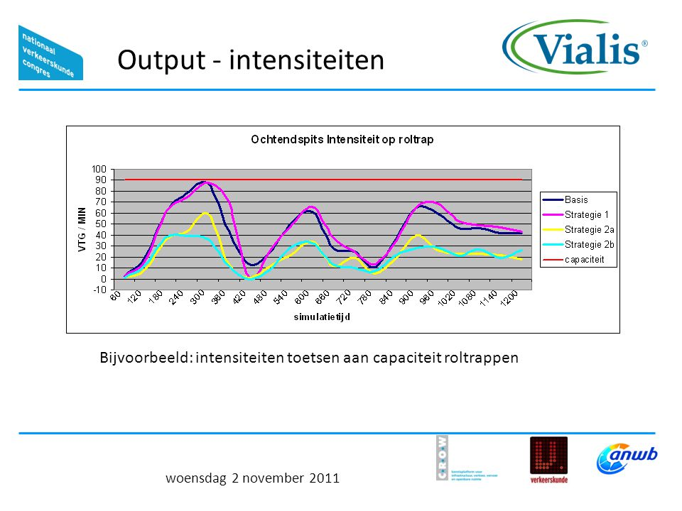 Output - intensiteiten
