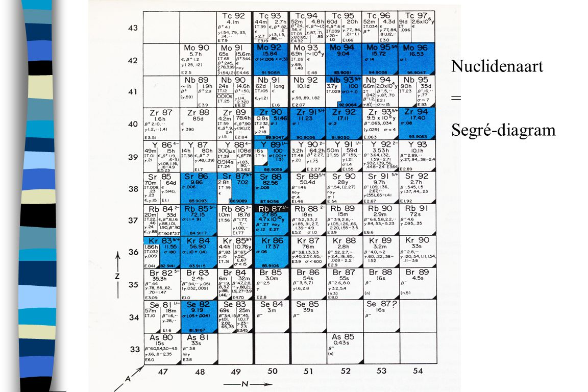 Nuclidenaart = Segré-diagram