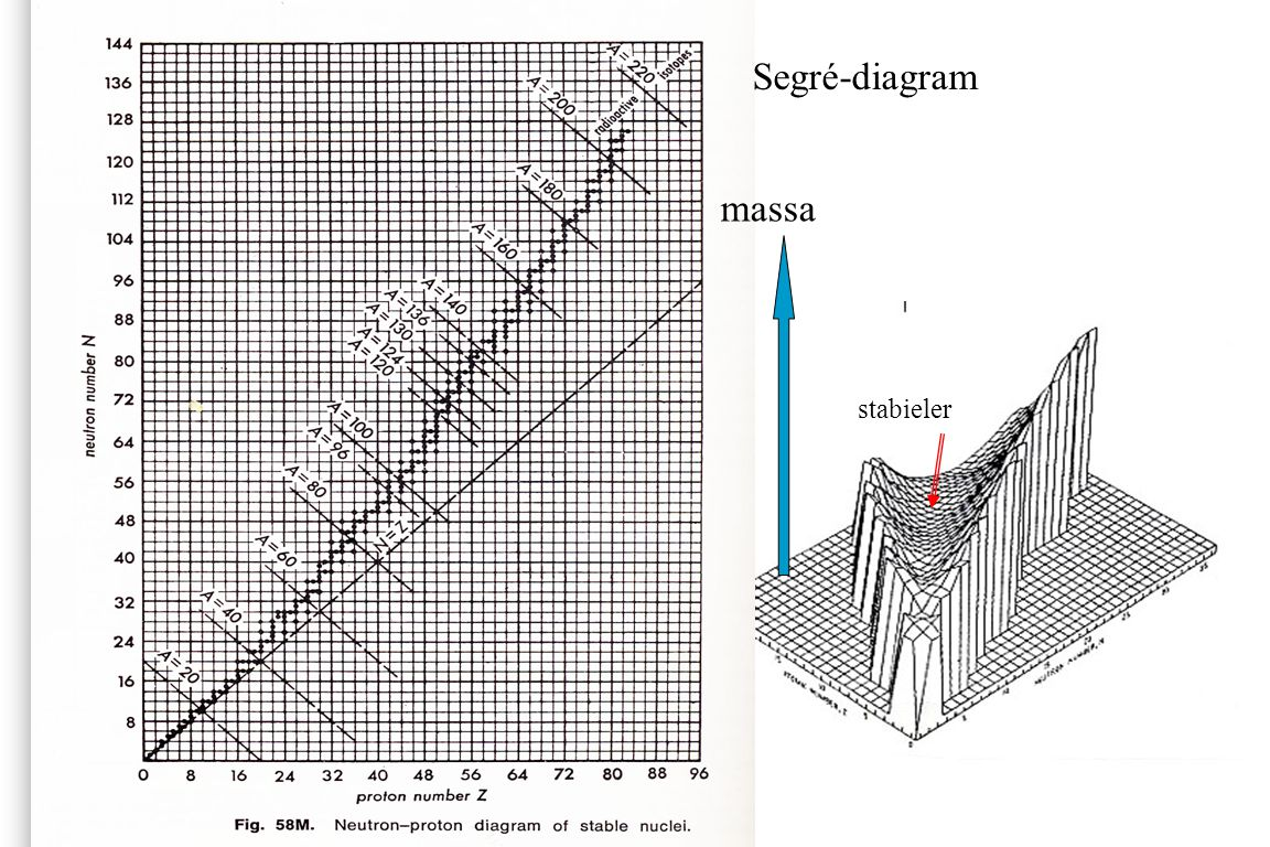 Segré-diagram massa stabieler