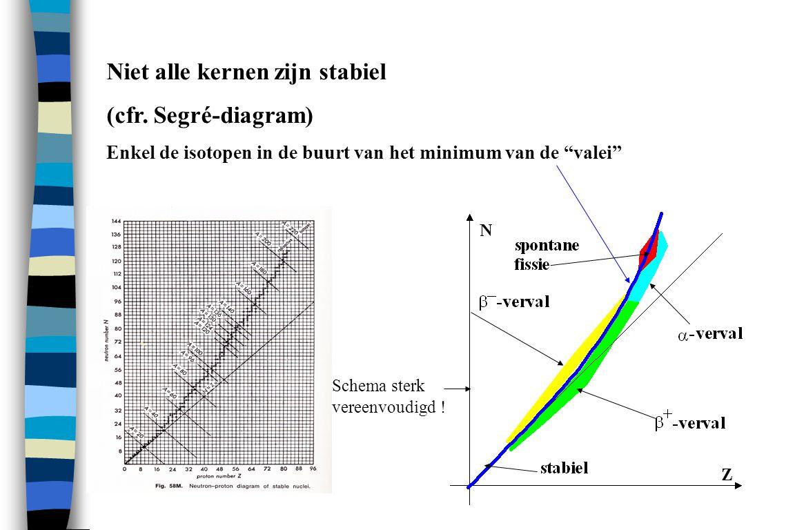 Niet alle kernen zijn stabiel (cfr. Segré-diagram)
