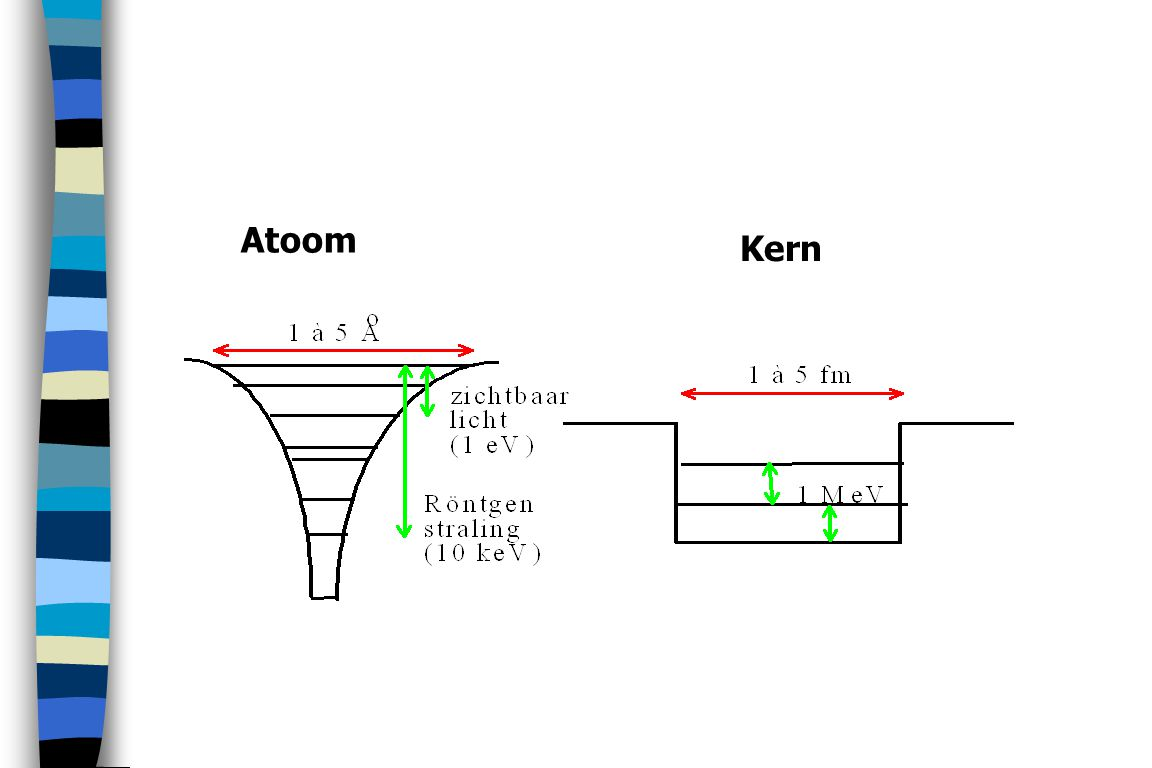 Atoom Kern