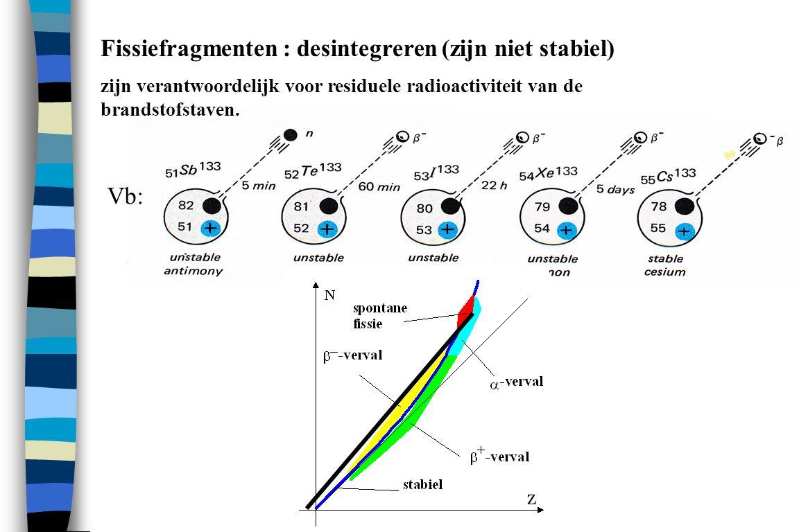 Fissiefragmenten : desintegreren (zijn niet stabiel)