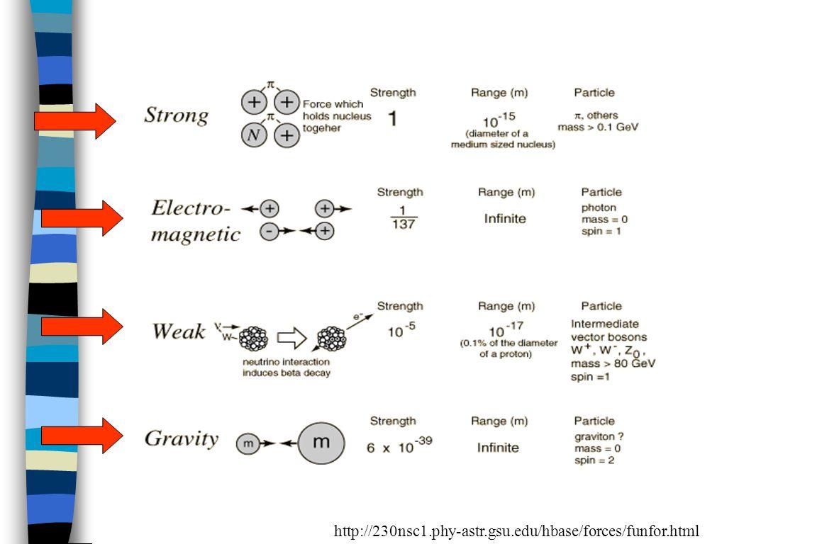 http://230nsc1.phy-astr.gsu.edu/hbase/forces/funfor.html