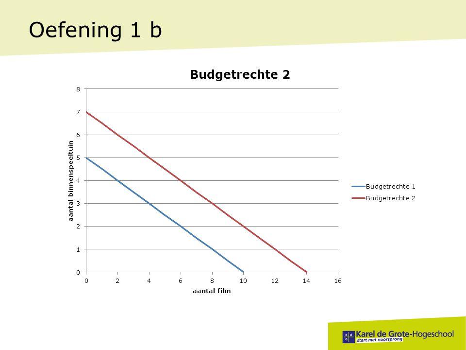 Oefening 1 b Geef de correcte economische term voor de inkomenswijziging uit vraag b.