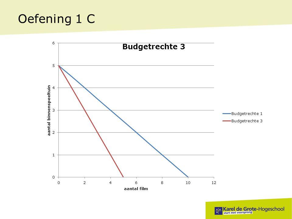 Oefening 1 C Is er in vraag d een inkomenswijziging Zo ja, geef de juiste economische term voor deze inkomenswijziging.