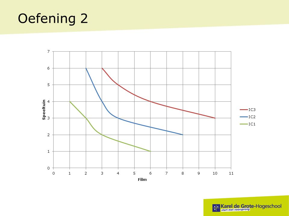 Oefening 2 Welk set verschaft het gezin het hoogste nut Hoe kan je dit aflezen in je grafiek I3: hoe hoger de curve ligt, hoe hoger het nut.