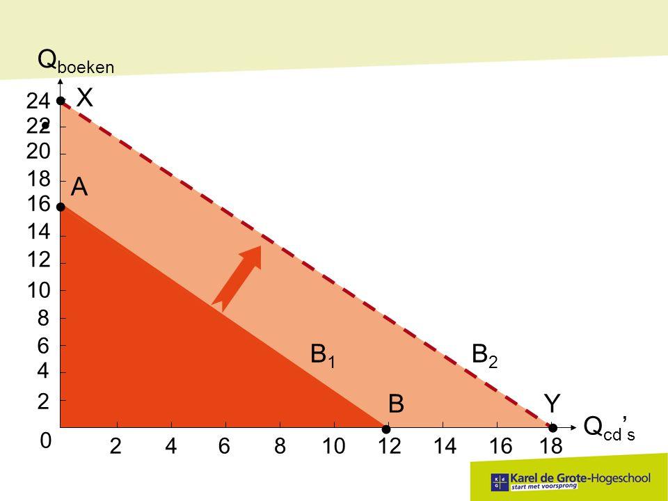 Qboeken Qcd's B2 X Y B B1 A 2 4 10 12 14 16 18 6 8 24 22 20