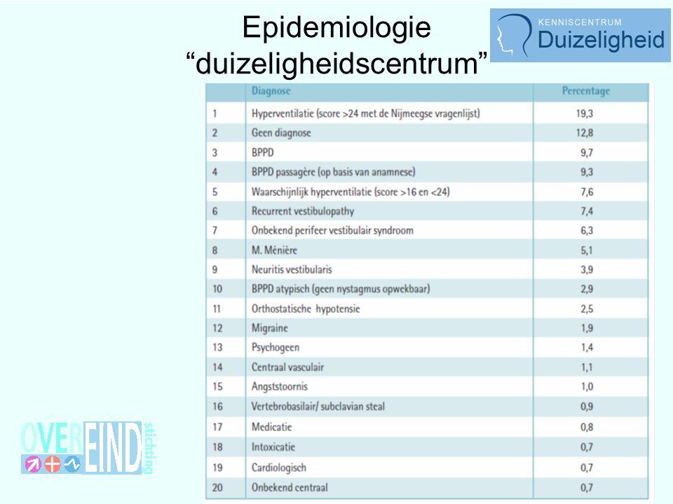 Epidemiologie duizeligheidscentrum