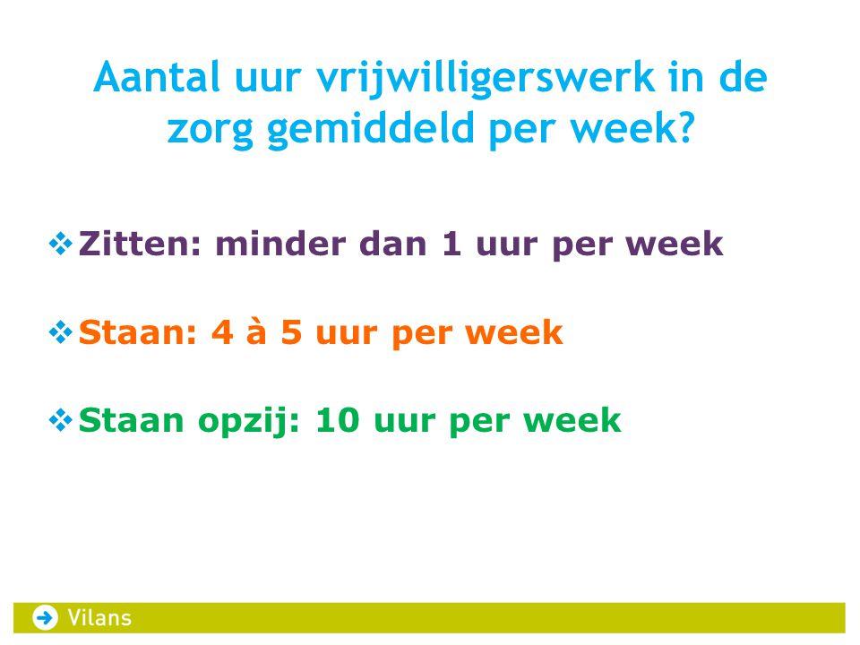 Aantal uur vrijwilligerswerk in de zorg gemiddeld per week