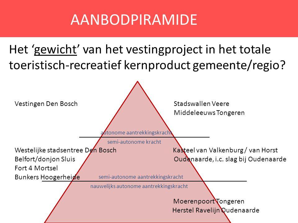 AANBODPIRAMIDE Het 'gewicht' van het vestingproject in het totale toeristisch-recreatief kernproduct gemeente/regio
