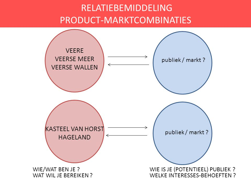 RELATIEBEMIDDELING PRODUCT-MARKTCOMBINATIES