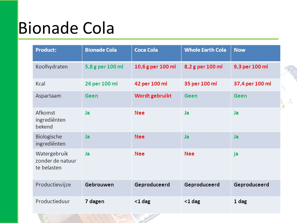 Bionade Cola Product: Bionade Cola Coca Cola Whole Earth Cola Now