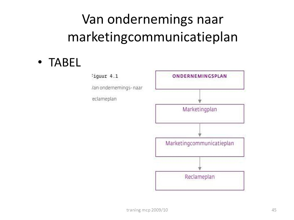 Van ondernemings naar marketingcommunicatieplan