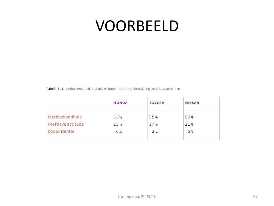 VOORBEELD traning mcp 2009/10