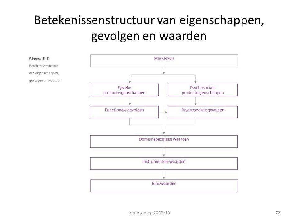 Betekenissenstructuur van eigenschappen, gevolgen en waarden