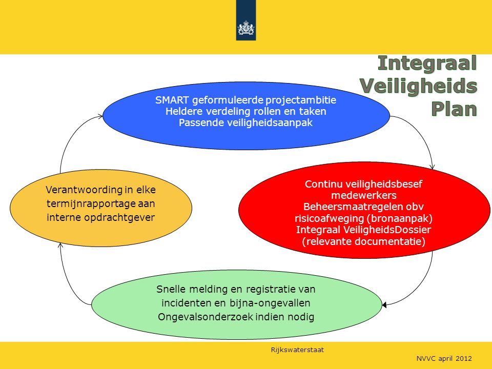 Integraal Veiligheids Plan SMART geformuleerde projectambitie
