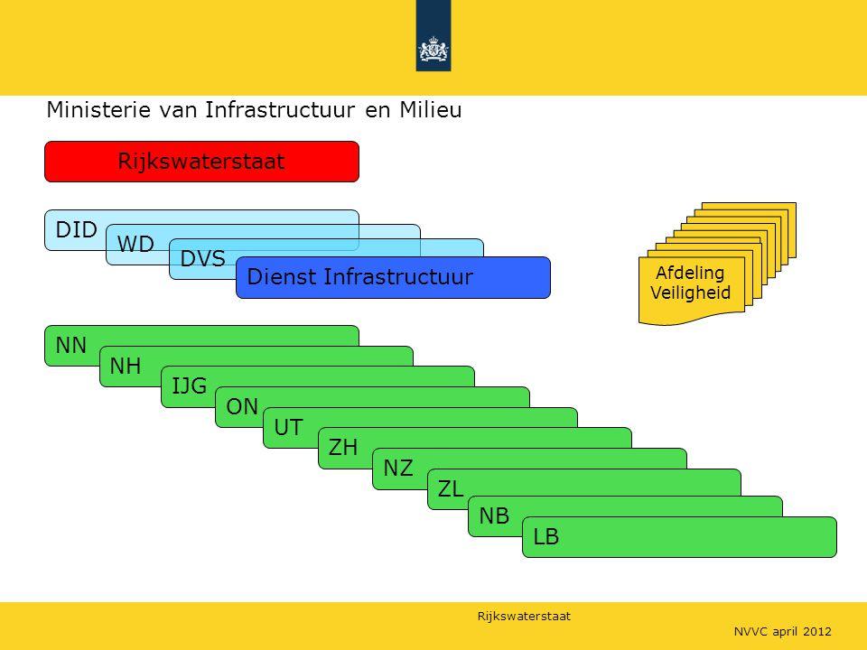 Ministerie van Infrastructuur en Milieu