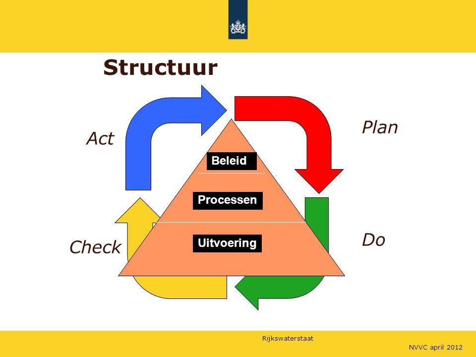 Structuur Plan Act Do Check Beleid Processen Uitvoering