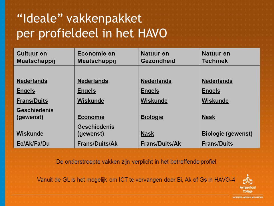 Ideale vakkenpakket per profieldeel in het HAVO