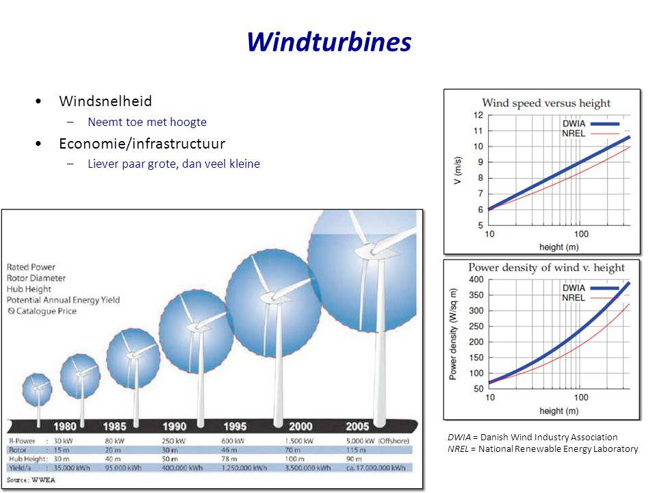 Windturbines Windsnelheid Economie/infrastructuur Neemt toe met hoogte