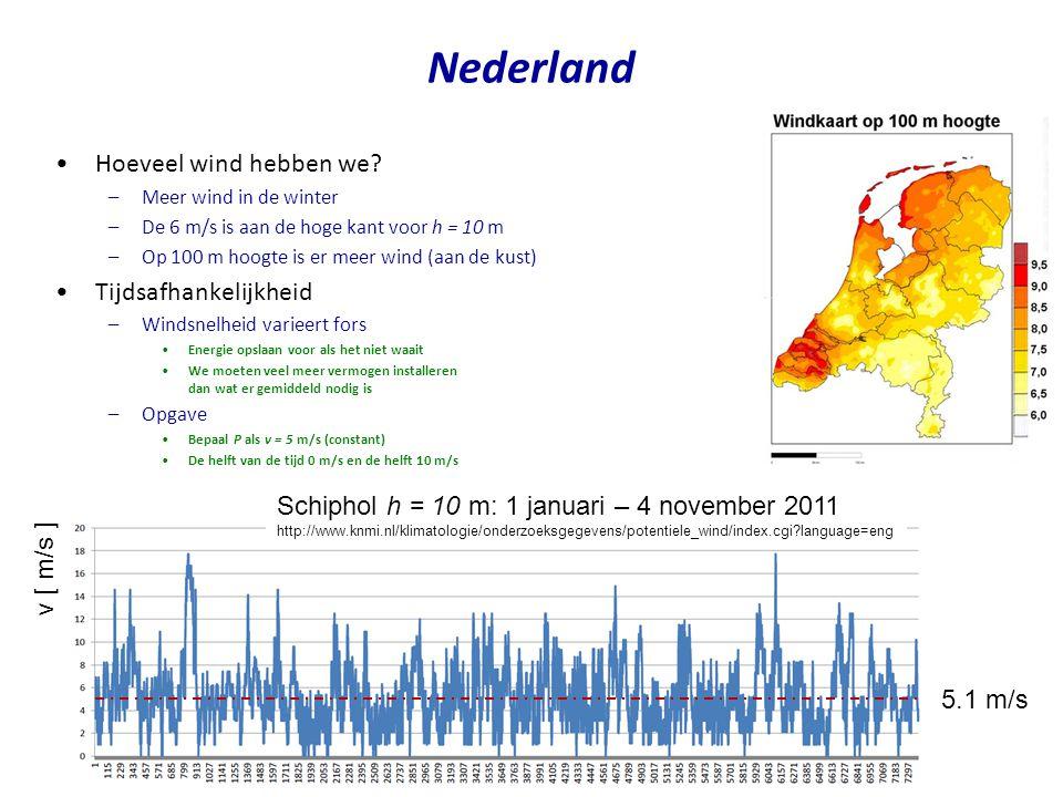 Nederland Hoeveel wind hebben we Tijdsafhankelijkheid
