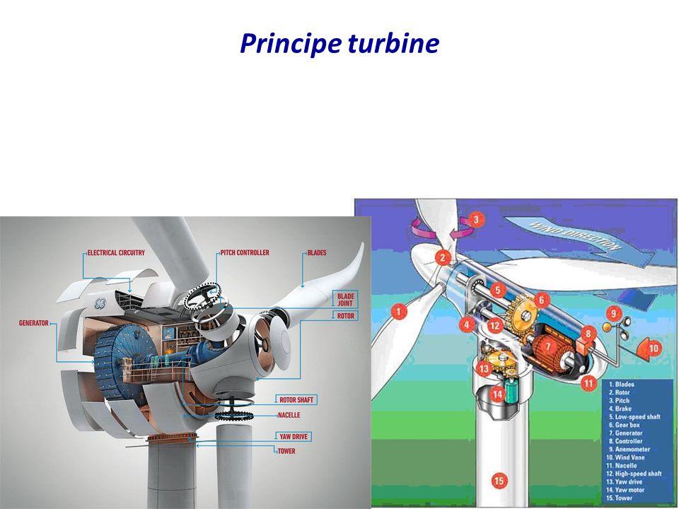 Principe turbine