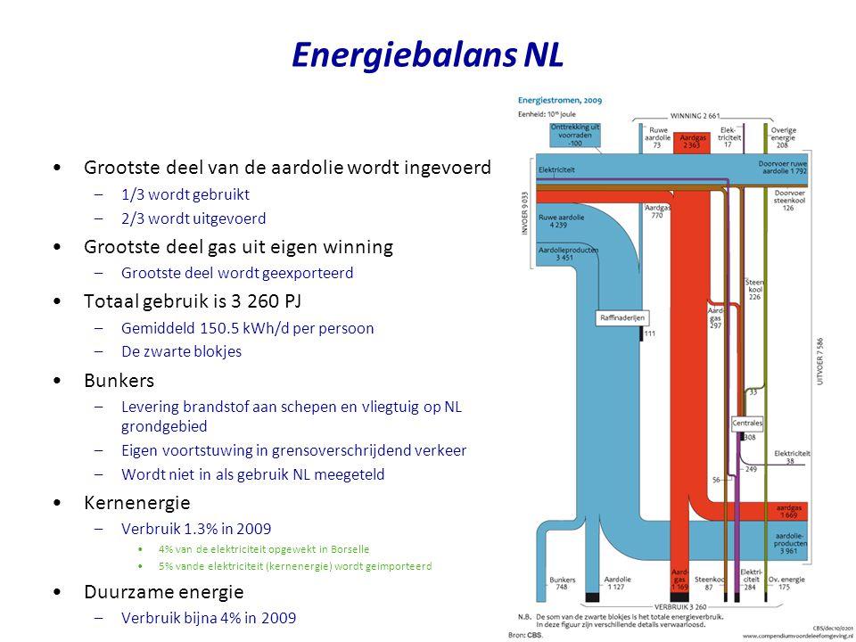 Energiebalans NL Grootste deel van de aardolie wordt ingevoerd