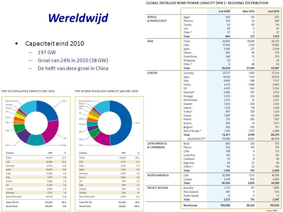 Wereldwijd Capaciteit eind 2010 197 GW Groei van 24% in 2010 (38 GW)