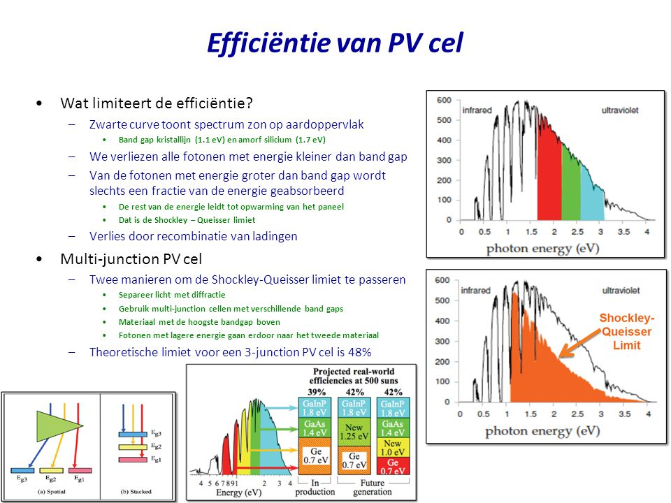 Efficiëntie van PV cel Wat limiteert de efficiëntie