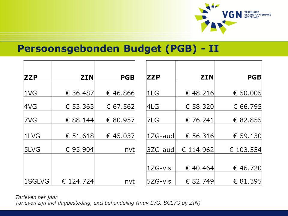 Persoonsgebonden Budget (PGB) - II