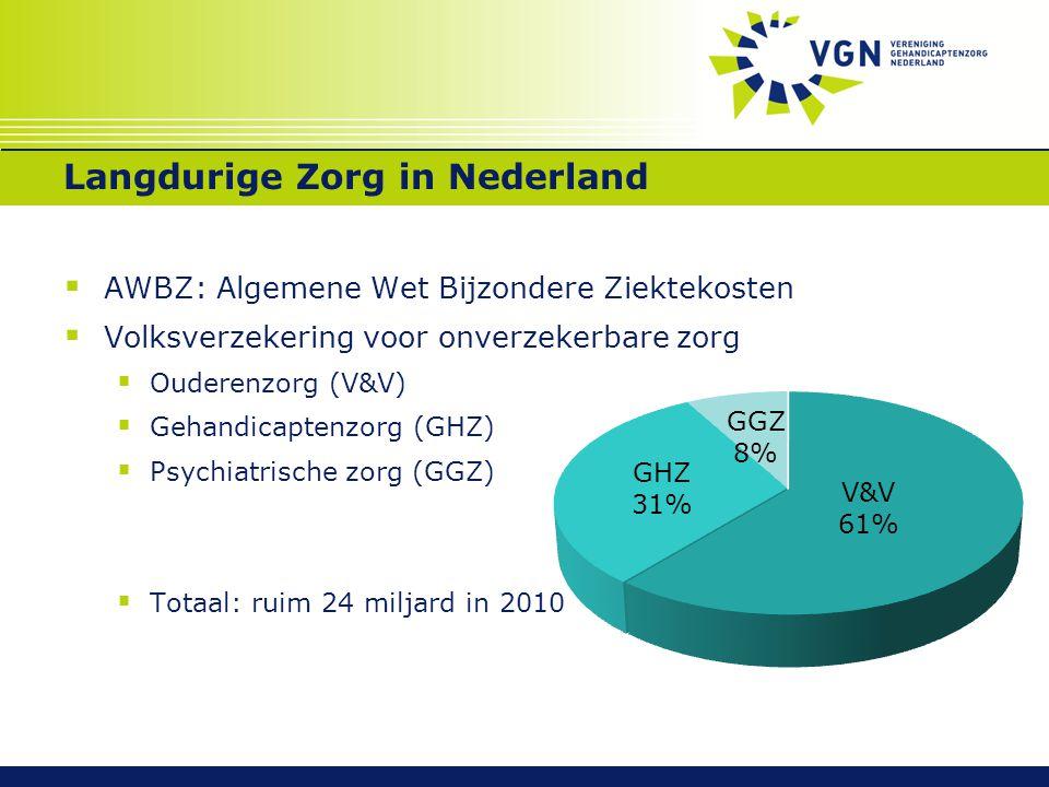 Langdurige Zorg in Nederland