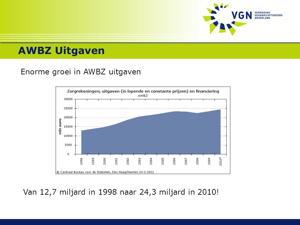 AWBZ Uitgaven Enorme groei in AWBZ uitgaven